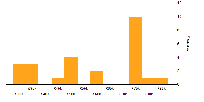 Salary histogram for RTP in the UK