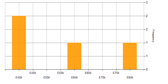 Salary histogram for Ruby in Gloucestershire