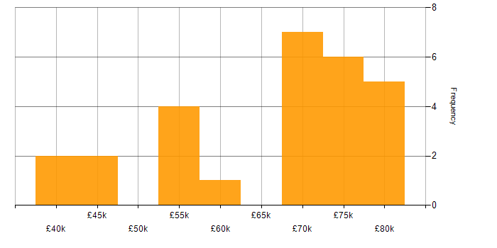 Salary histogram for Ruby in Scotland