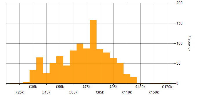 Salary histogram for Ruby in the UK