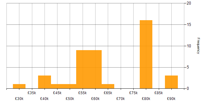 Salary histogram for Ruby in West Yorkshire