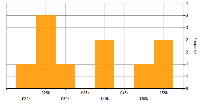 Salary histogram for SaaS in Leicester