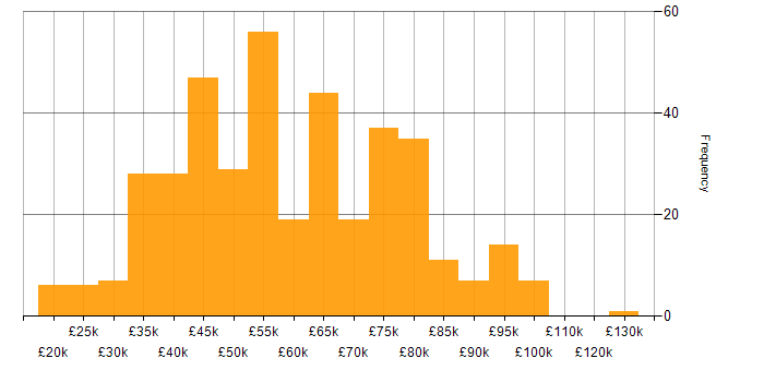 Salary histogram for SaaS in the Midlands