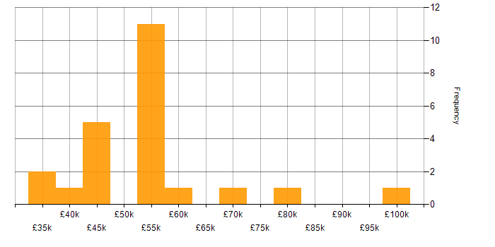Salary histogram for SaaS in Northern Ireland