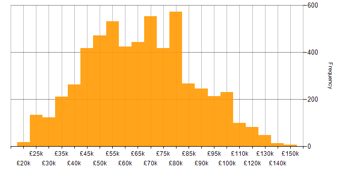 Salary histogram for SaaS in the UK