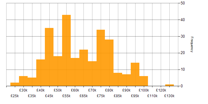 Salary histogram for SaaS in the West Midlands
