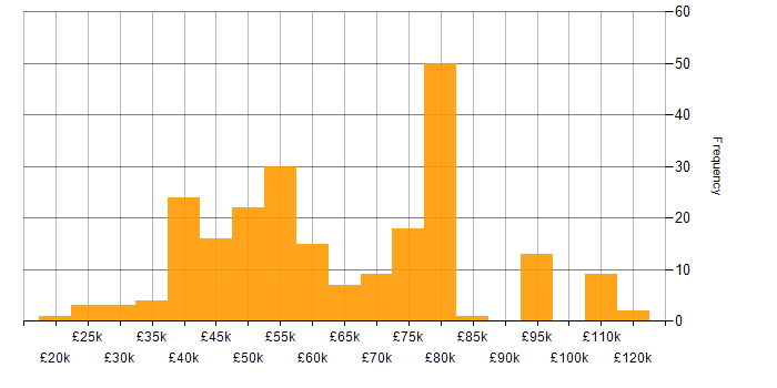 Salary histogram for SaaS in Yorkshire