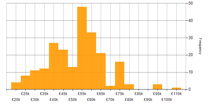 Salary histogram for Sage in the UK
