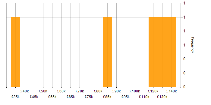 Salary histogram for Sales Account Executive in the UK