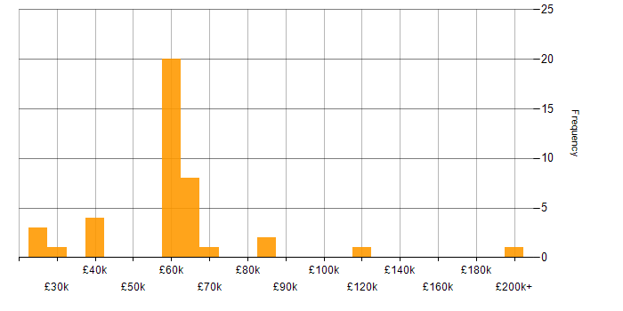 Salary histogram for Sales Consultant in England