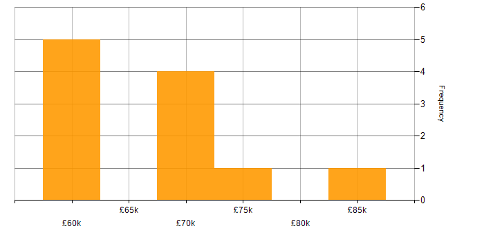 Salary histogram for Salesforce Service Cloud in Berkshire