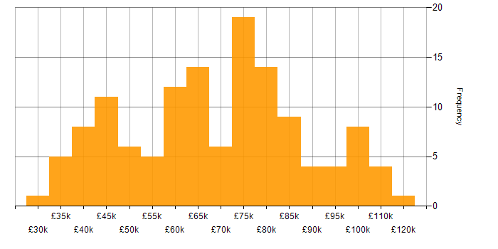 Salary histogram for SAML in the UK