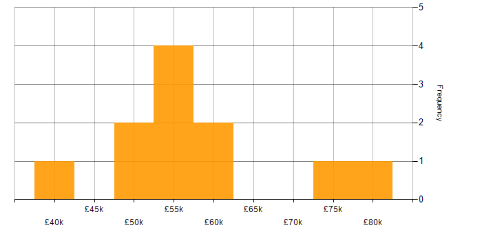 Salary histogram for SAN in the City of London