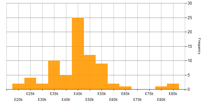 Salary histogram for SAN in the North West