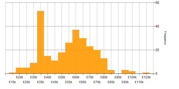 Salary histogram for SAP in the South East