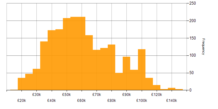 Salary histogram for SAP in the UK
