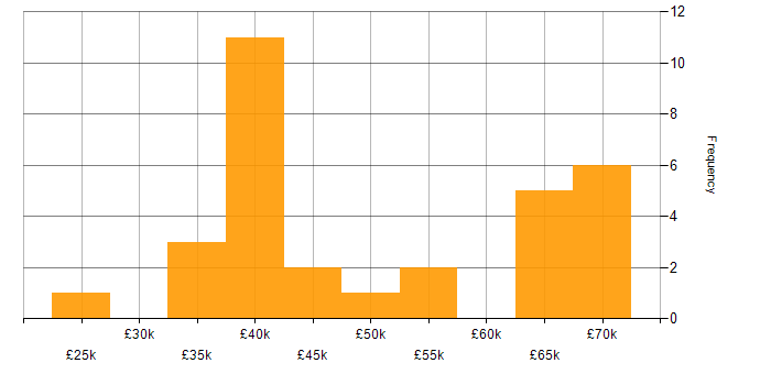 Salary histogram for SAP Business One in the UK excluding London