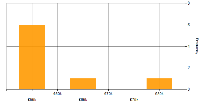 Salary histogram for SAP CO in the North West