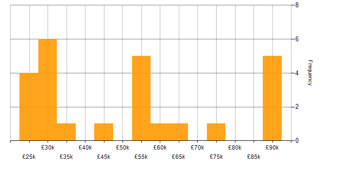 Salary histogram for Sarbanes-Oxley in the South East