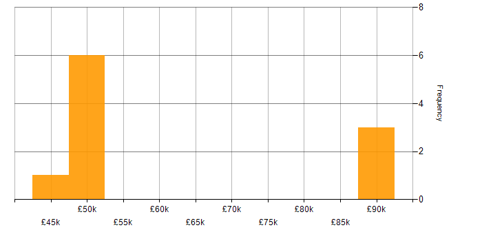 Salary histogram for SAS in Leeds