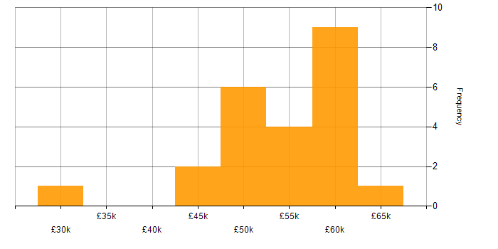 Salary histogram for SAS in the North West