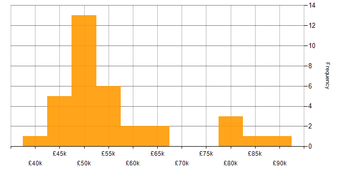 Salary histogram for SAS in the South East