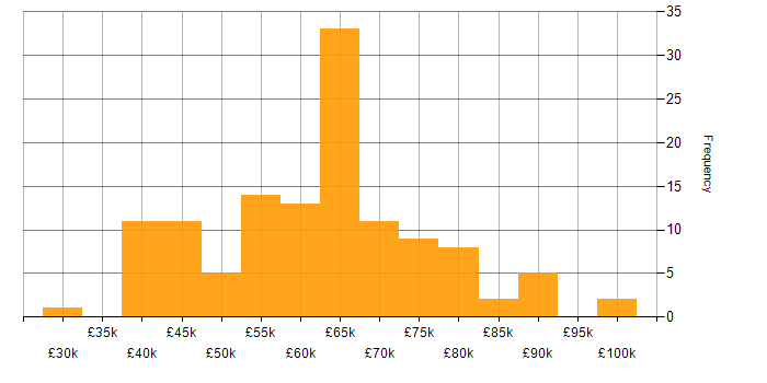 Salary histogram for Sauce Labs in the UK