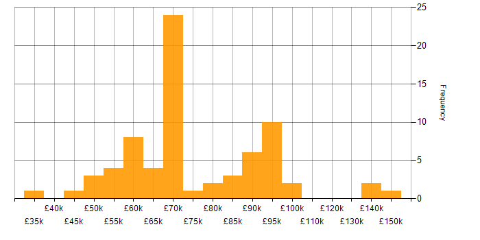 Salary histogram for SC Cleared in the City of London