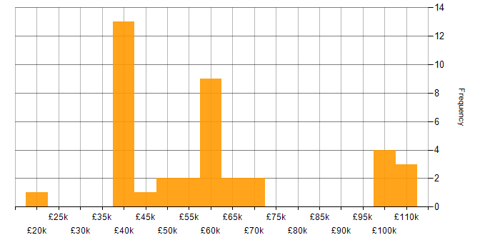 Salary histogram for SC Cleared in Leeds