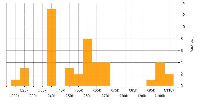 Salary histogram for SC Cleared in Yorkshire