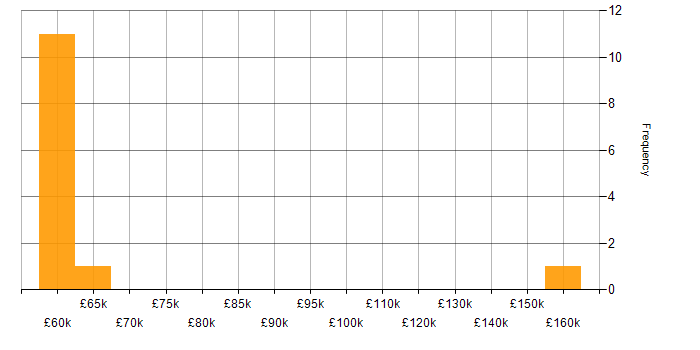 Salary histogram for Scala in the East Midlands