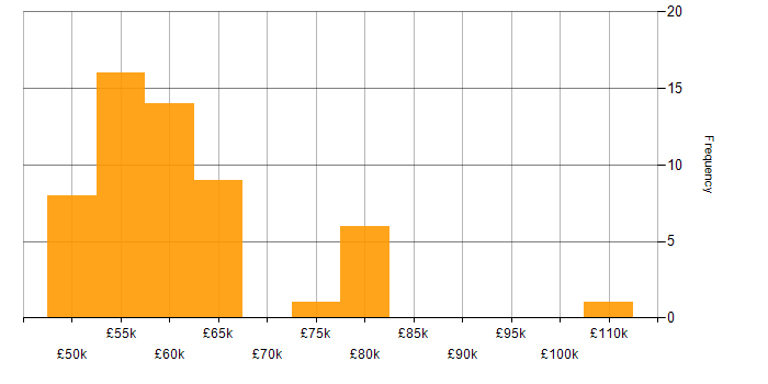 Salary histogram for Scala in West Yorkshire