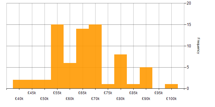 Salary histogram for Scaled Agile Framework in the South East