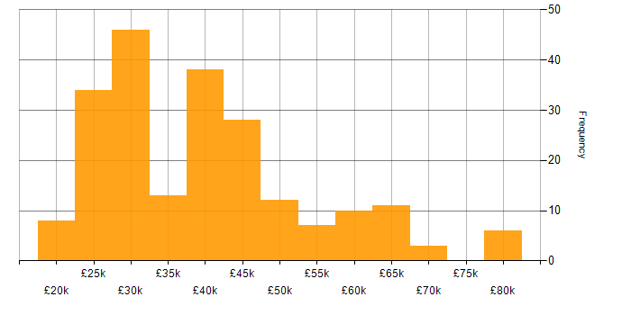 Salary histogram for SCCM in the South East