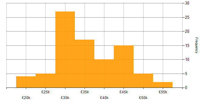 Salary histogram for SCCM in the South West