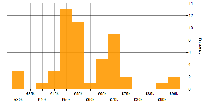 Salary histogram for Scrum in Cheltenham