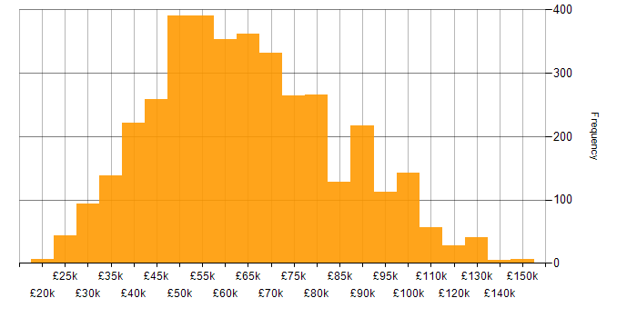 Salary histogram for SDLC in England