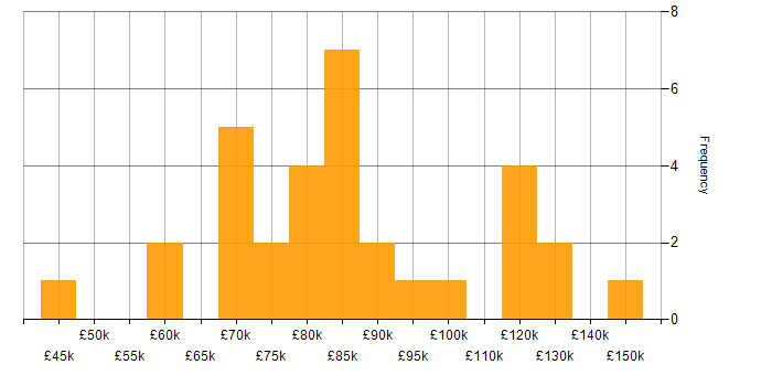 Salary histogram for Security Architecture in the City of London