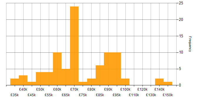 Salary histogram for Security Cleared in the City of London