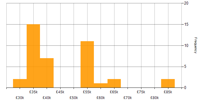 Salary histogram for Security Cleared in Edinburgh