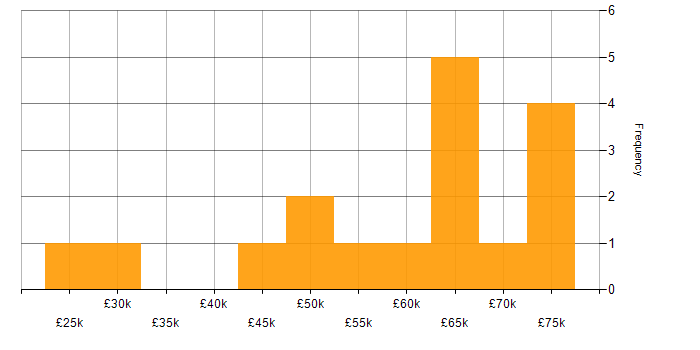 Salary histogram for Security Cleared in Shropshire