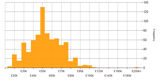 Salary histogram for Security Cleared in the South East
