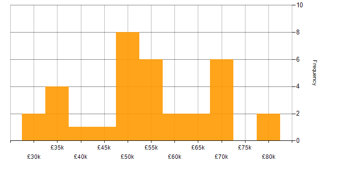 Salary histogram for Security Cleared in Wales