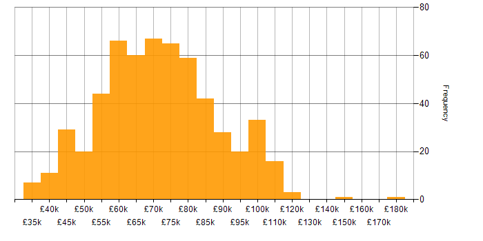 Salary histogram for Security Manager in the UK