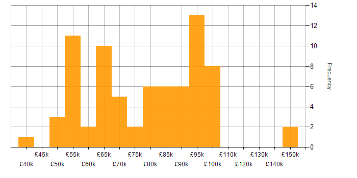 Salary histogram for Security Operations in the City of London