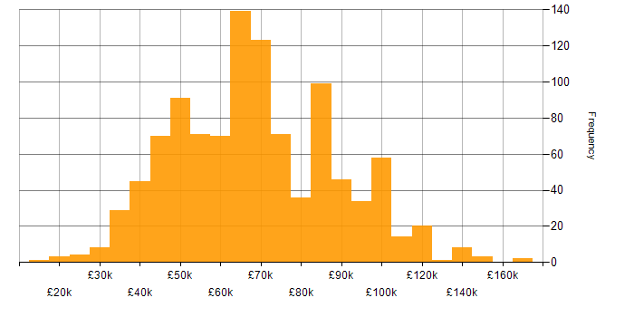 Salary histogram for Security Operations in the UK