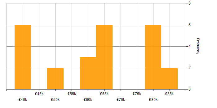 Salary Histogram For Security Penetration Tester In The UK
