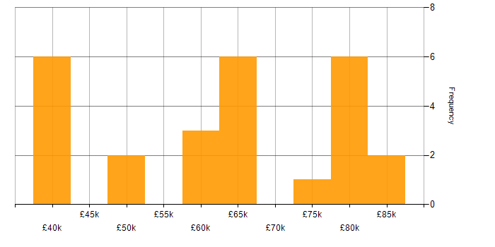 Salary Histogram For Security Tester In The UK
