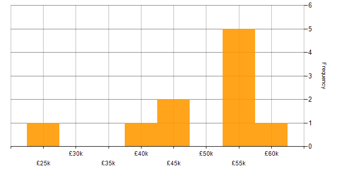 Salary histogram for Selenium in the North East
