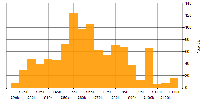 Salary histogram for Self-Motivation in London